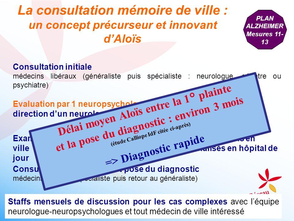 La consultation mémoire de ville : un concept précurseur et innovant d'Aloïs