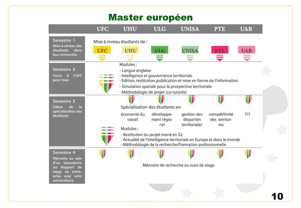 Master européen