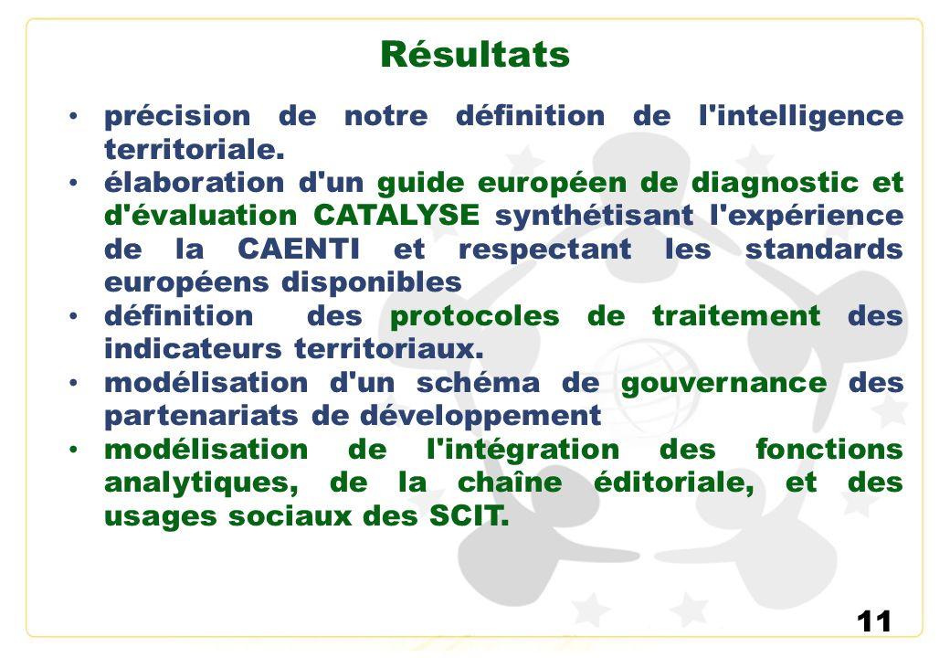 Résultats précision de notre définition de l intelligence territoriale.