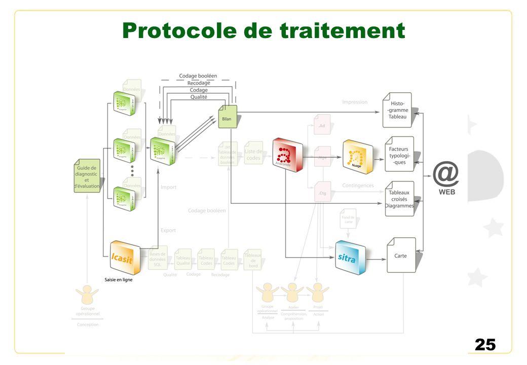 Protocole de traitement