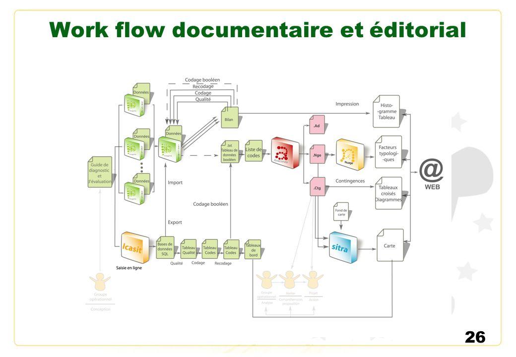 Work flow documentaire et éditorial