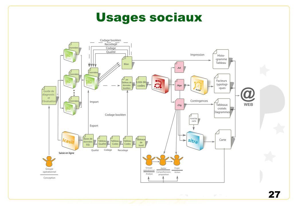 Usages sociaux