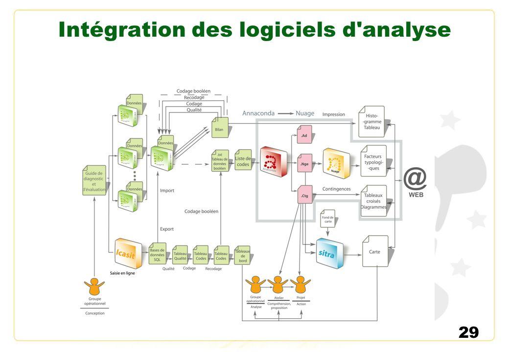 Intégration des logiciels d analyse
