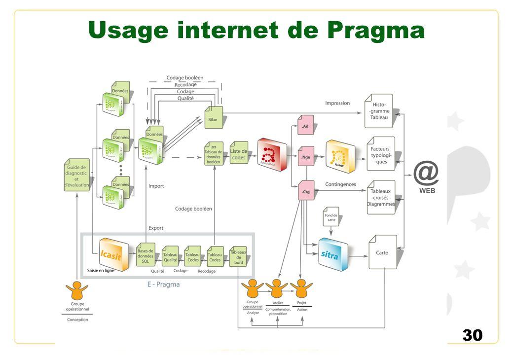 Usage internet de Pragma