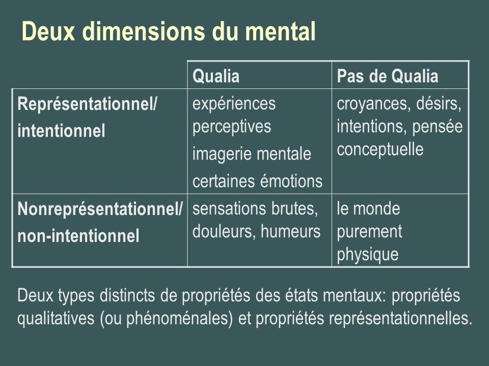 Deux dimensions du mental