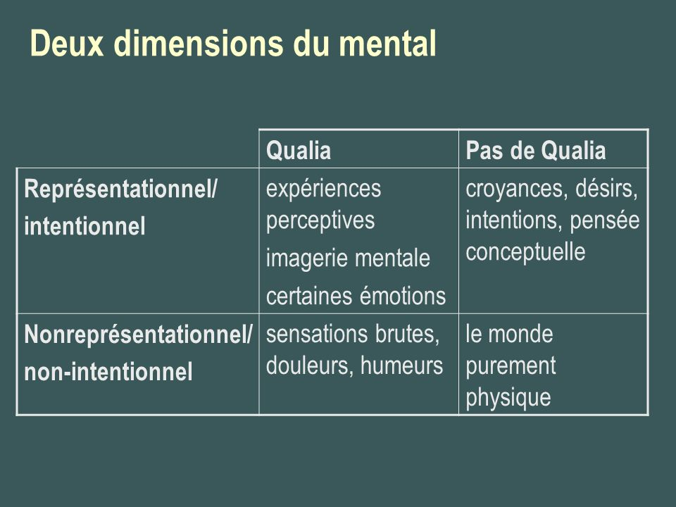 Deux dimensions du mental