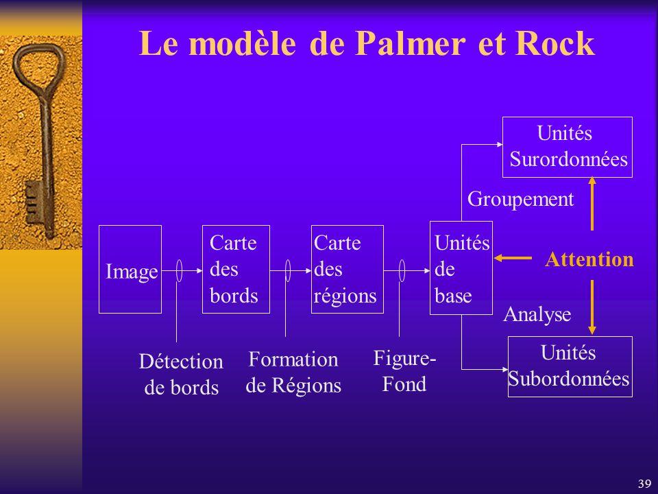 Le modèle de Palmer et Rock
