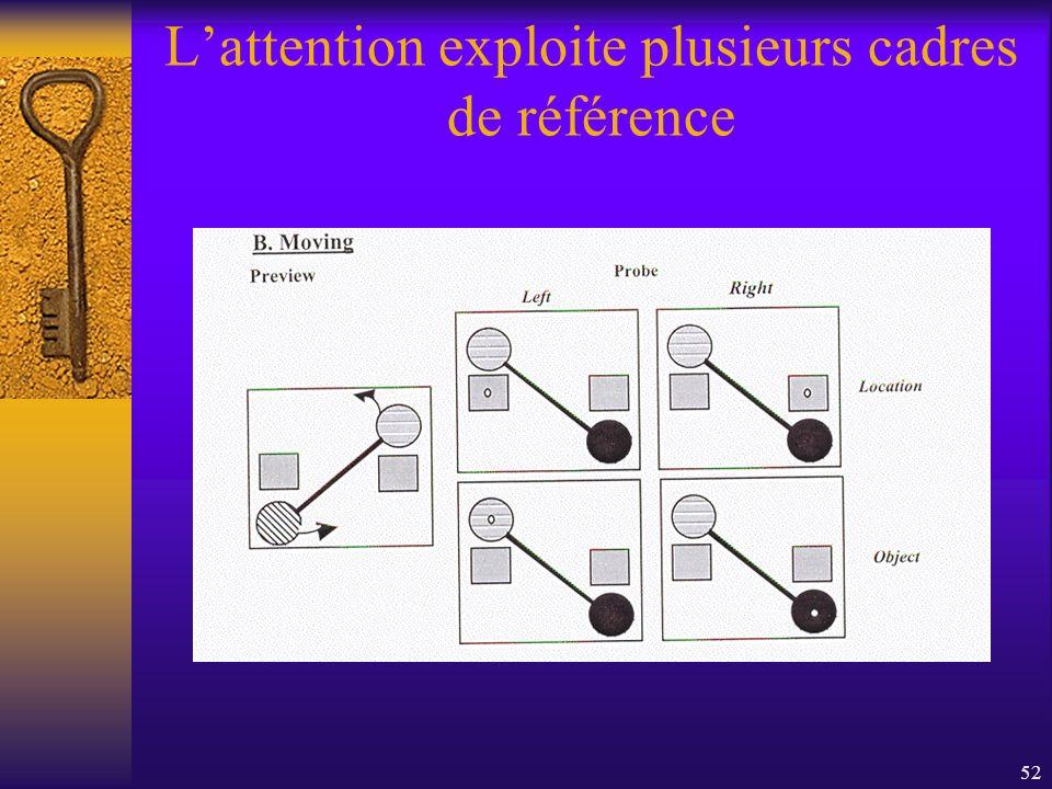 L'attention exploite plusieurs cadres de référence
