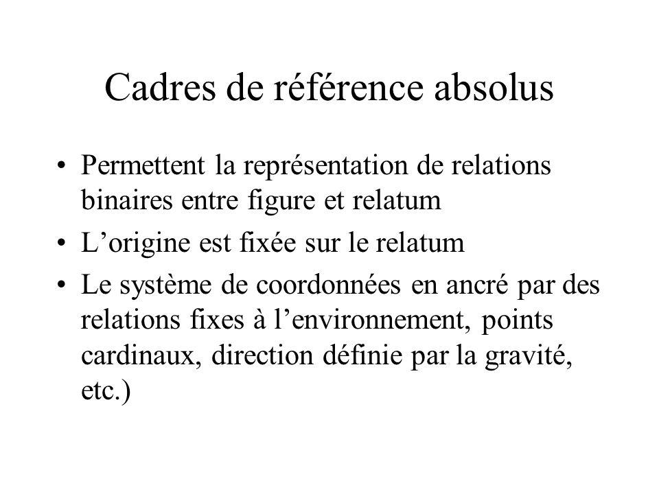 Cadres de référence absolus