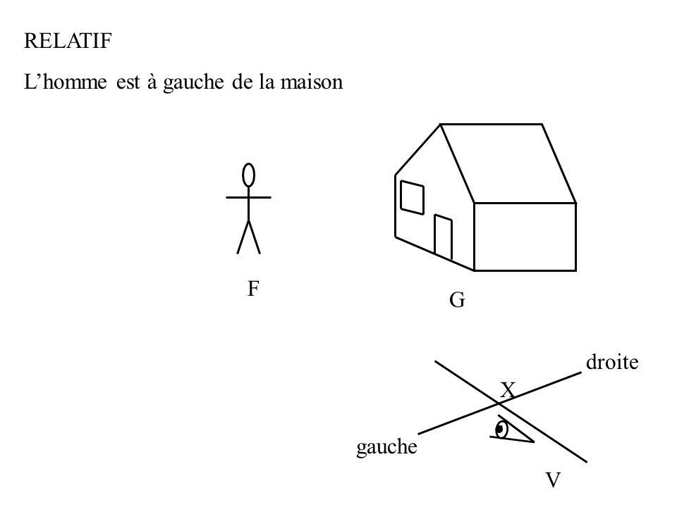 RELATIF L'homme est à gauche de la maison F G droite X gauche V