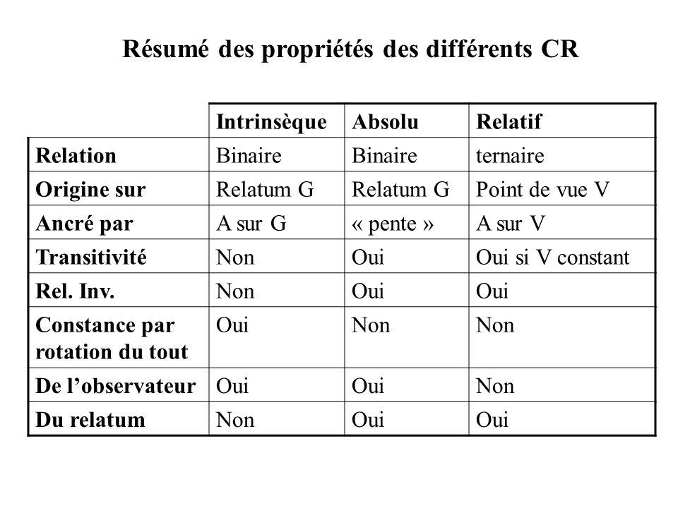 Résumé des propriétés des différents CR