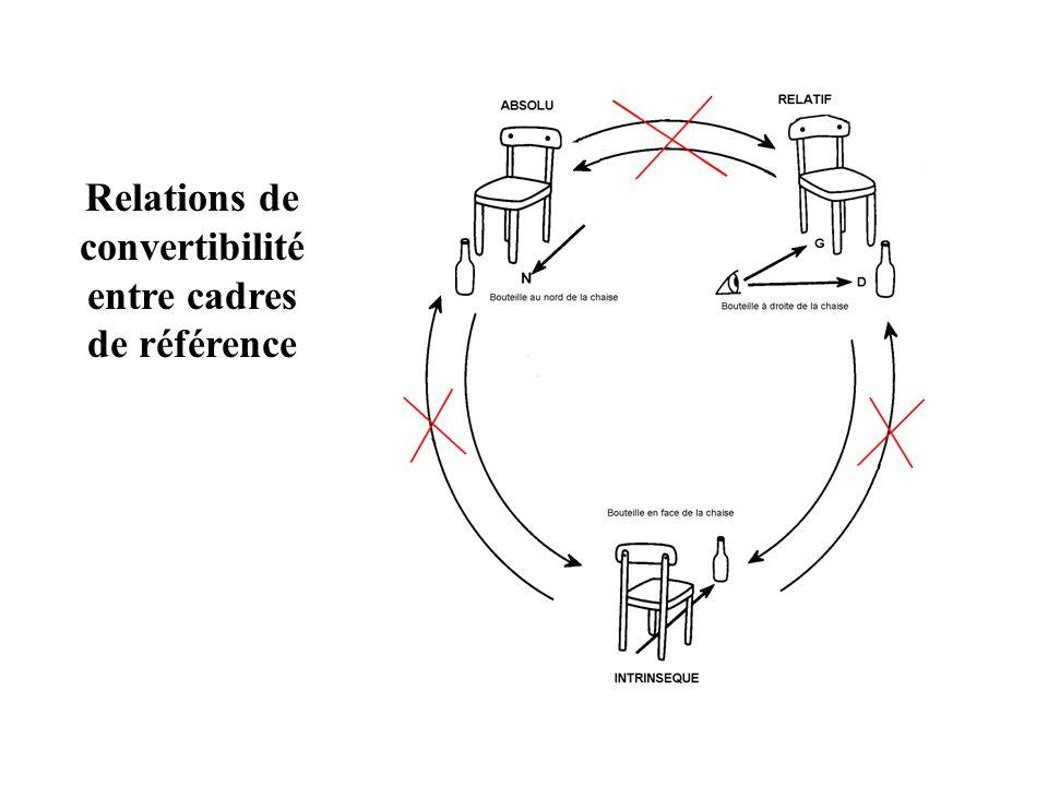 Relations de convertibilité entre cadres de référence