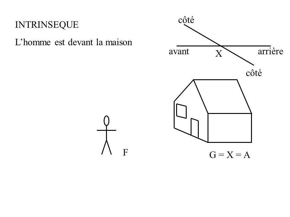 côté INTRINSEQUE L'homme est devant la maison avant arrière X côté F G = X = A