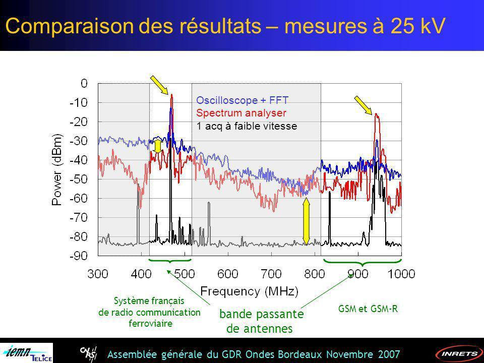 Comparaison des résultats – mesures à 25 kV