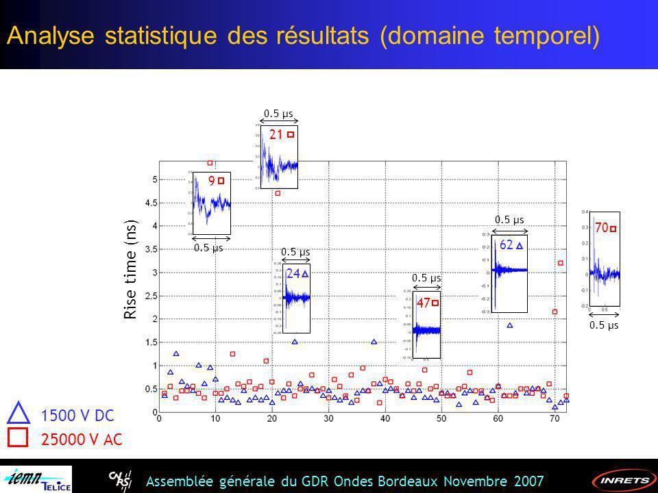 Analyse statistique des résultats (domaine temporel)