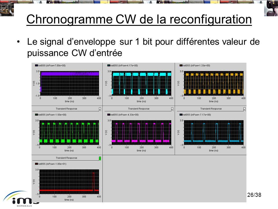 Chronogramme CW de la reconfiguration