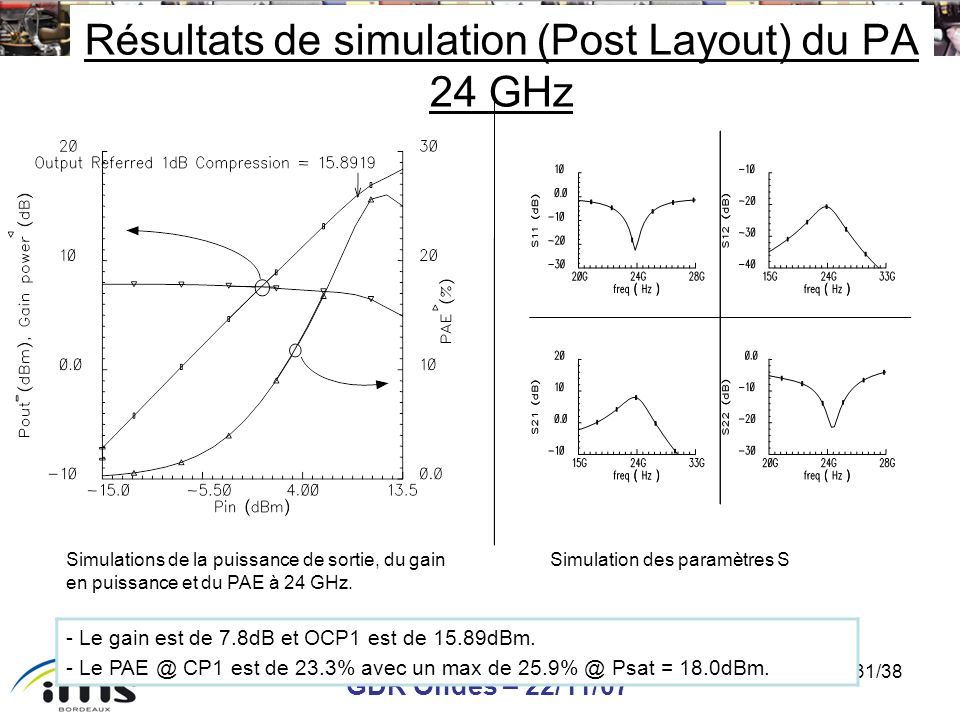 Résultats de simulation (Post Layout) du PA 24 GHz