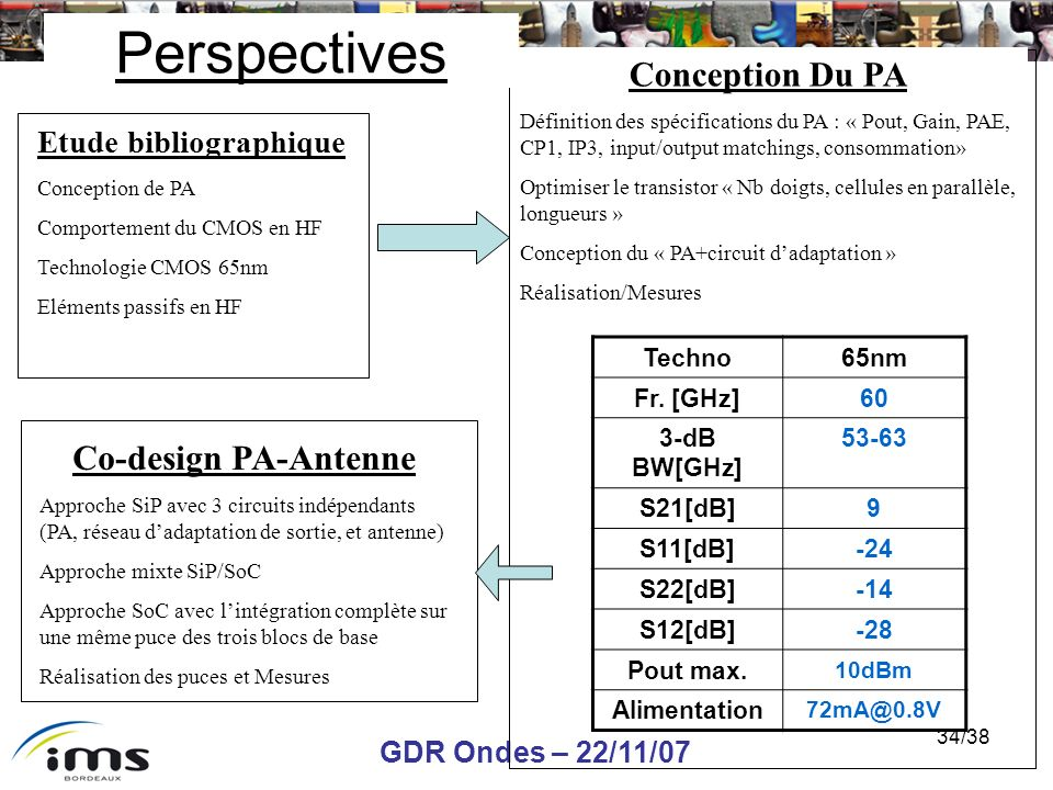 Perspectives Conception Du PA Co-design PA-Antenne
