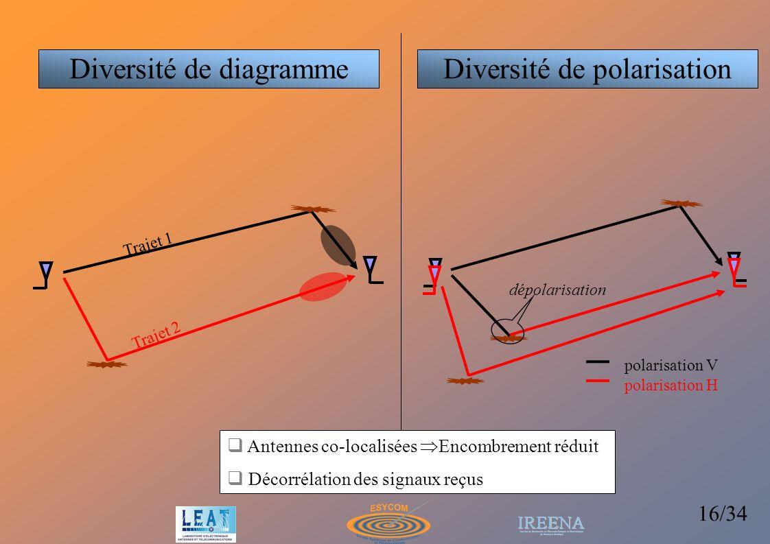 Diversité de diagramme Diversité de polarisation