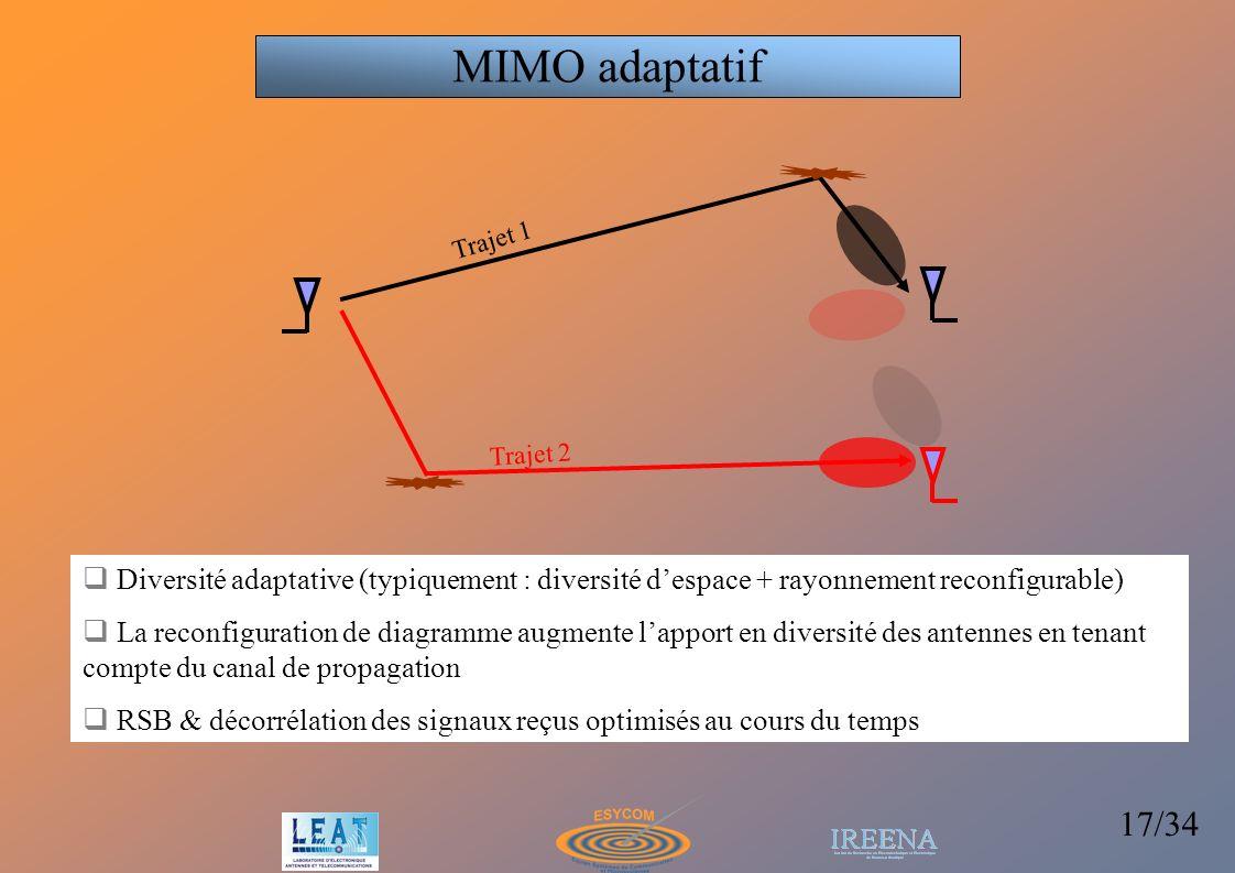 MIMO adaptatif Trajet 1. Trajet 2. Diversité adaptative (typiquement : diversité d'espace + rayonnement reconfigurable)