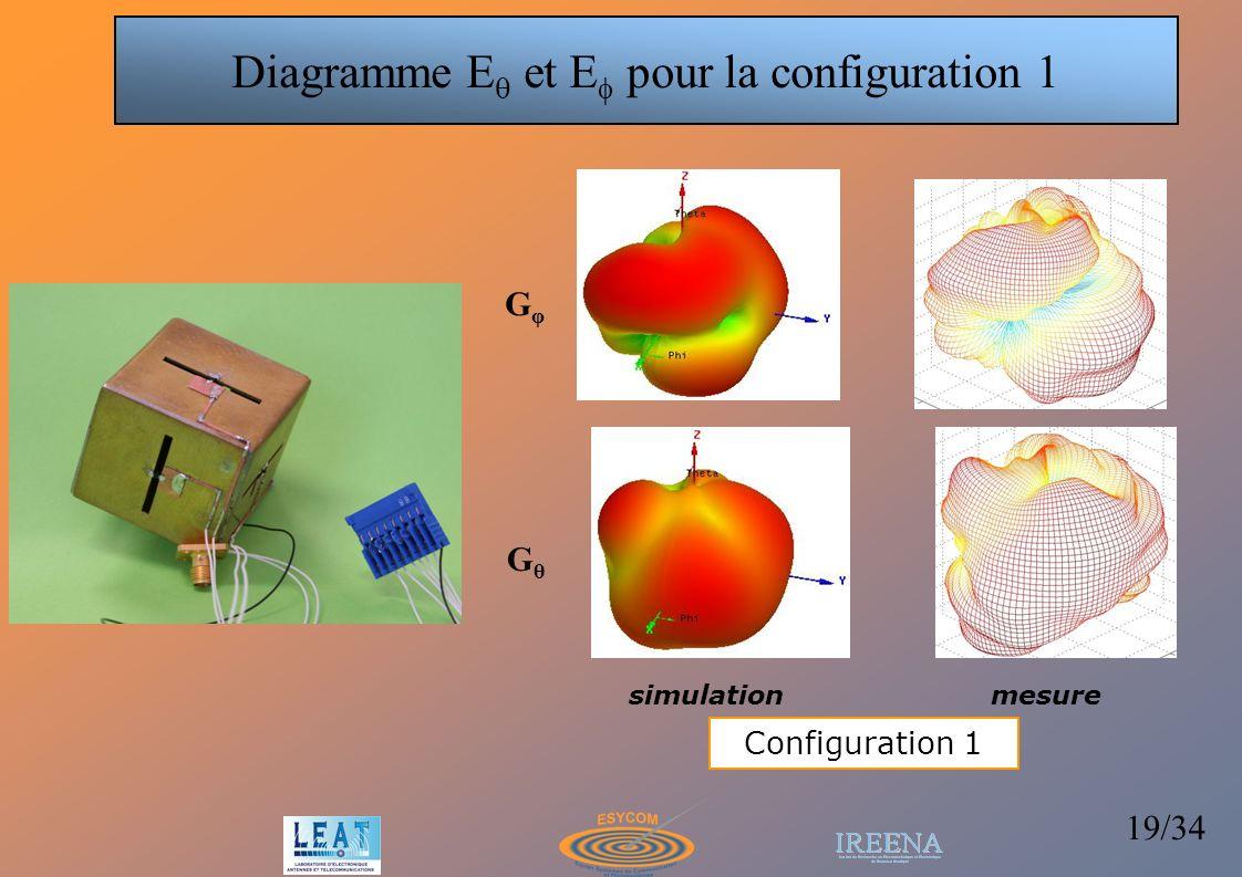 Diagramme Eq et Ef pour la configuration 1