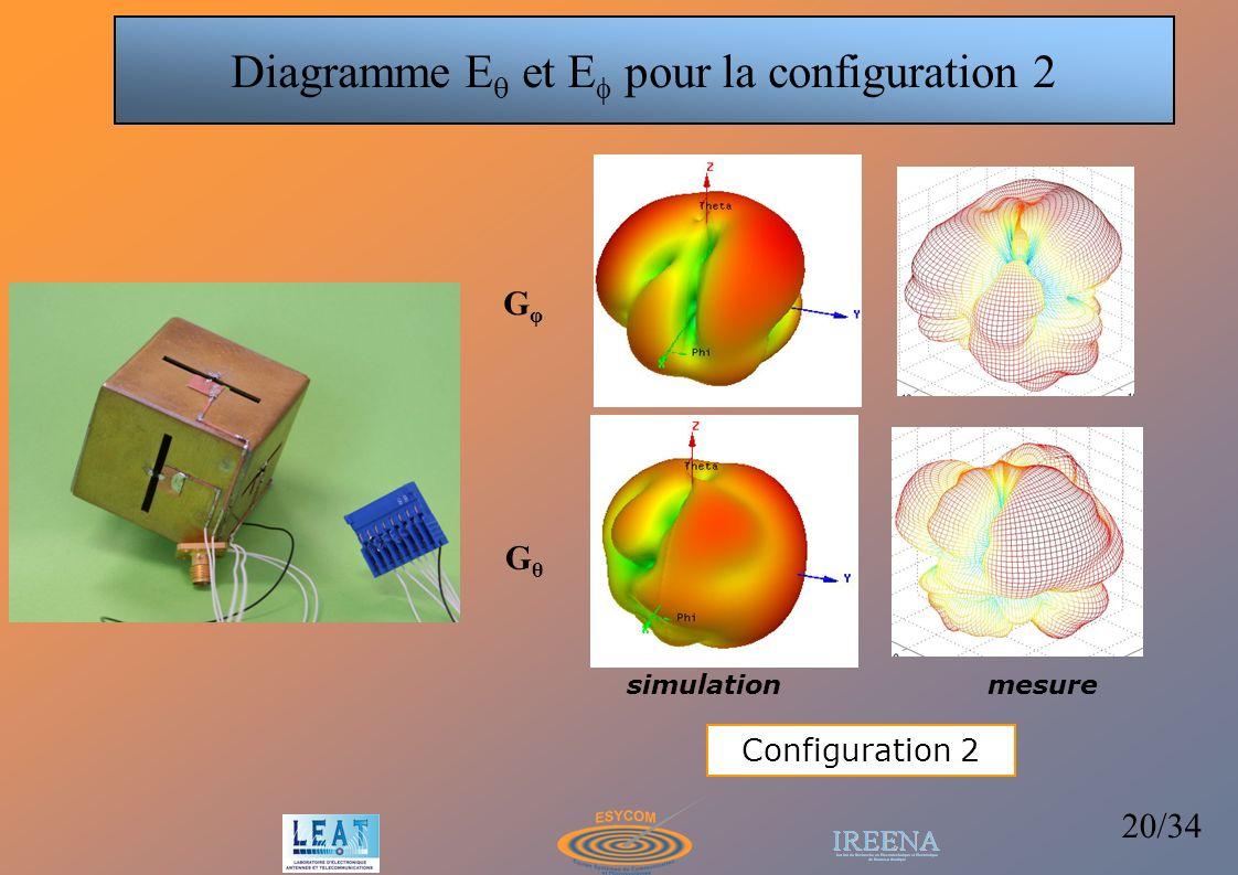 Diagramme Eq et Ef pour la configuration 2