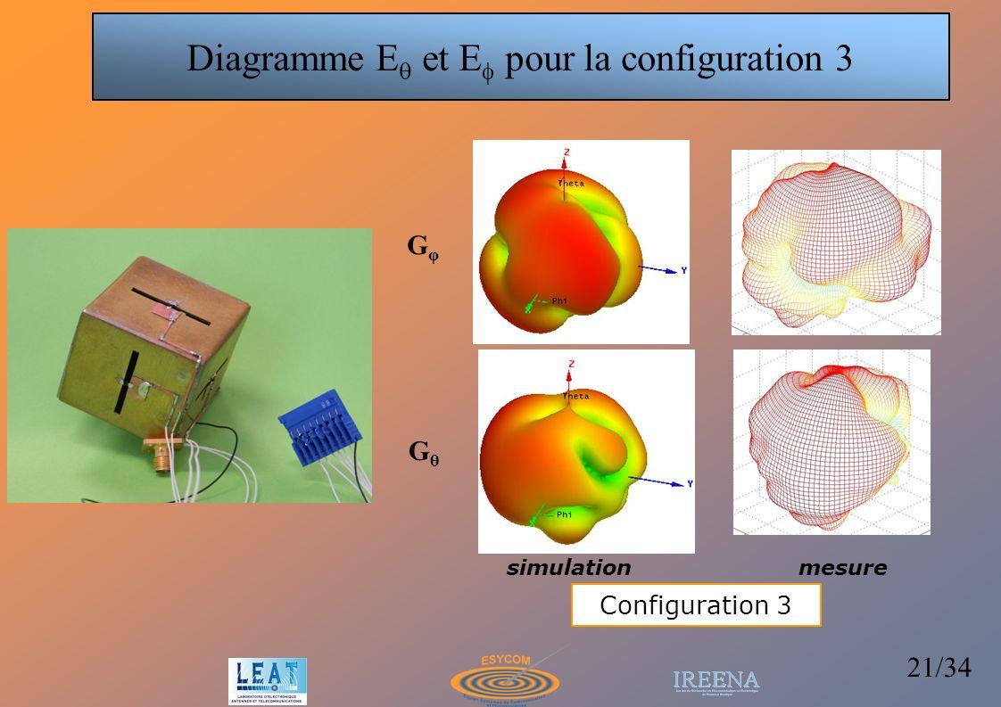 Diagramme Eq et Ef pour la configuration 3