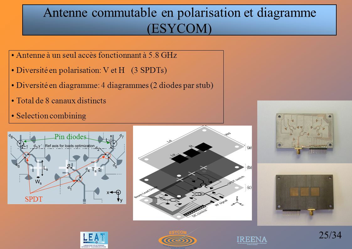 Antenne commutable en polarisation et diagramme (ESYCOM)