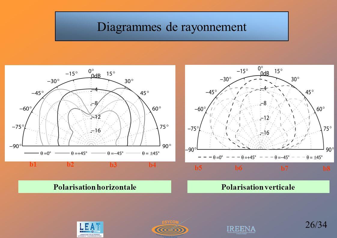 Polarisation horizontale Polarisation verticale