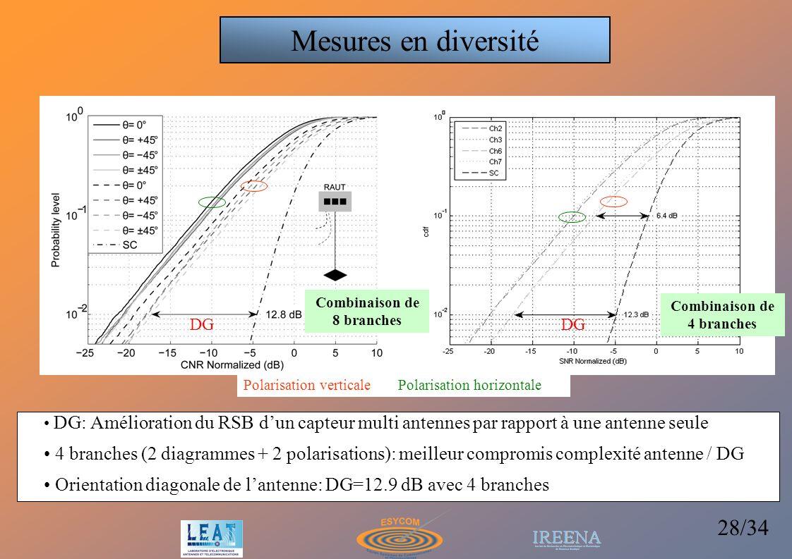 Mesures en diversité Combinaison de. 4 branches. Combinaison de. 8 branches. DG. DG.