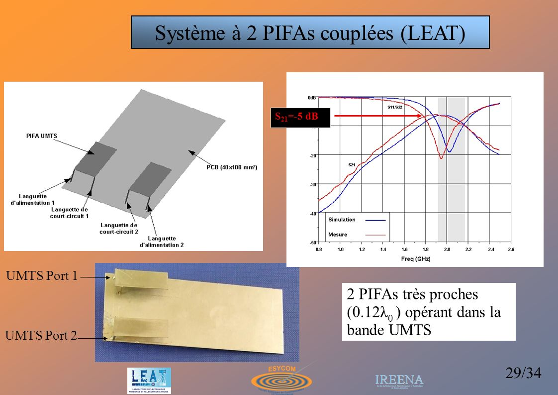 Système à 2 PIFAs couplées (LEAT)