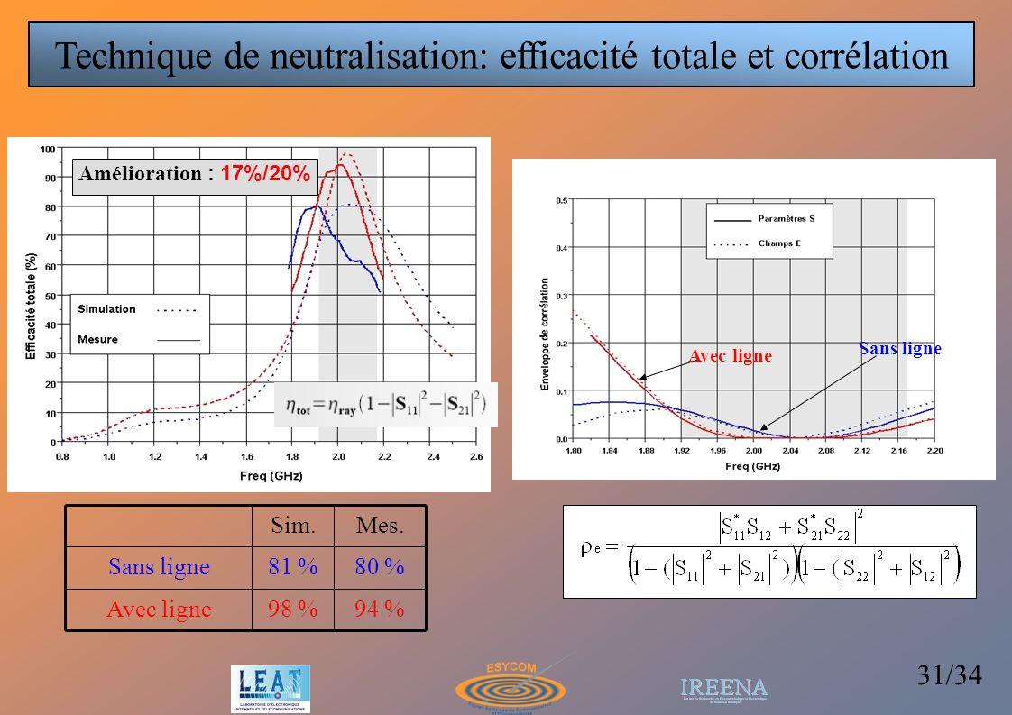 Technique de neutralisation: efficacité totale et corrélation
