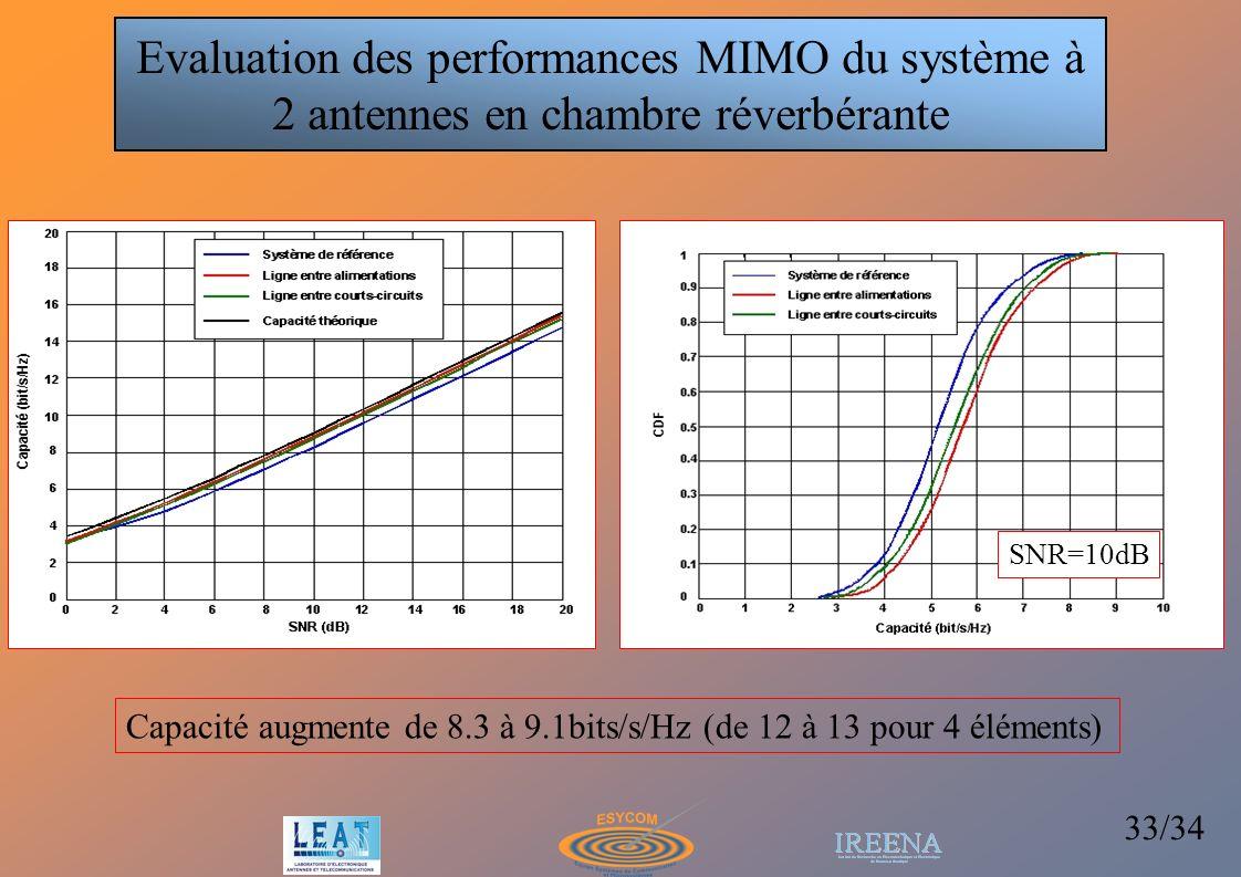 Evaluation des performances MIMO du système à 2 antennes en chambre réverbérante