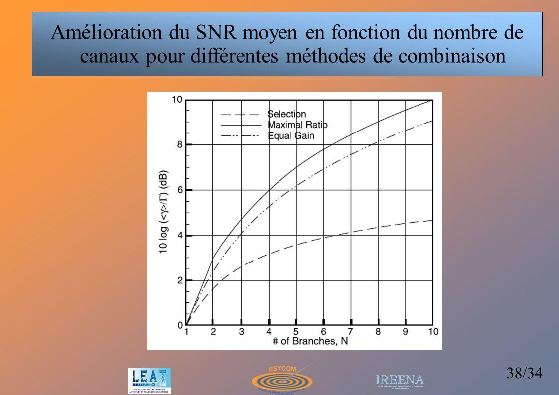 Amélioration du SNR moyen en fonction du nombre de canaux pour différentes méthodes de combinaison