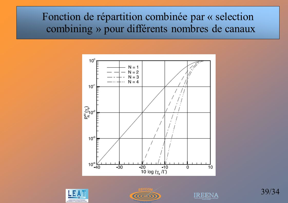 Fonction de répartition combinée par « selection combining » pour différents nombres de canaux