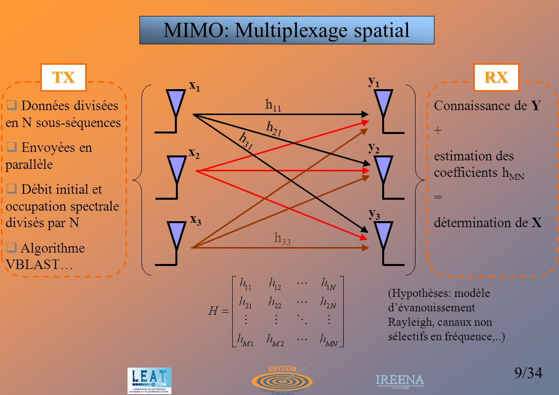 MIMO: Multiplexage spatial