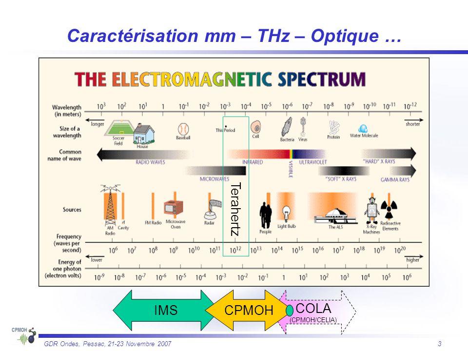 Caractérisation mm – THz – Optique …
