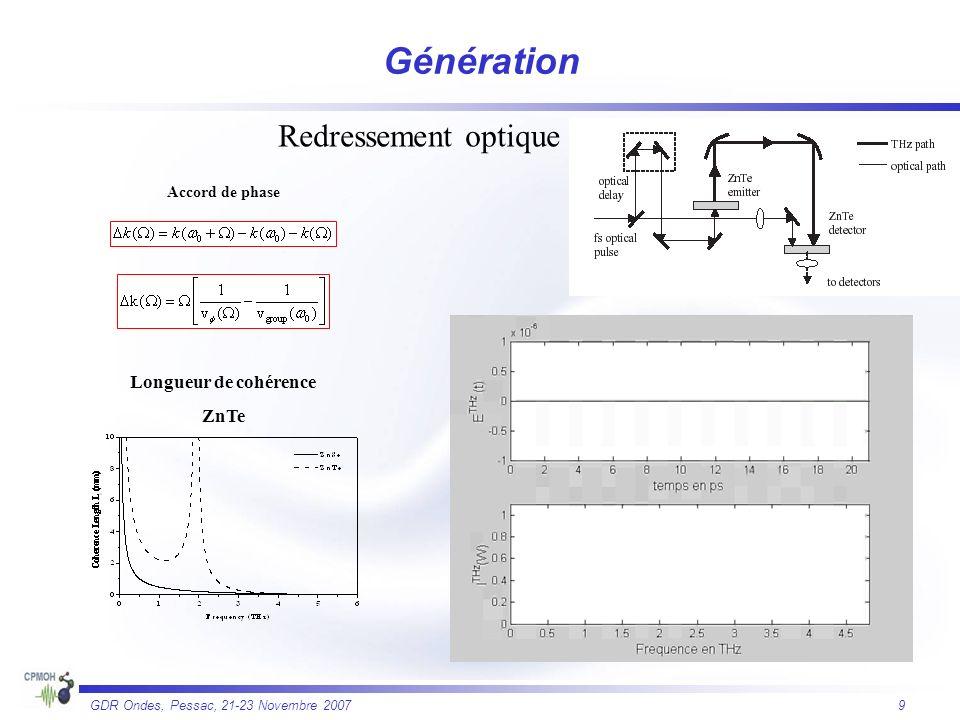 Génération Redressement optique Longueur de cohérence ZnTe