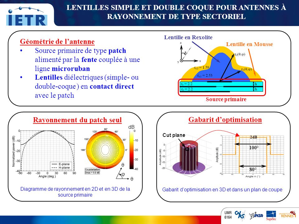 Rayonnement du patch seul Gabarit d'optimisation