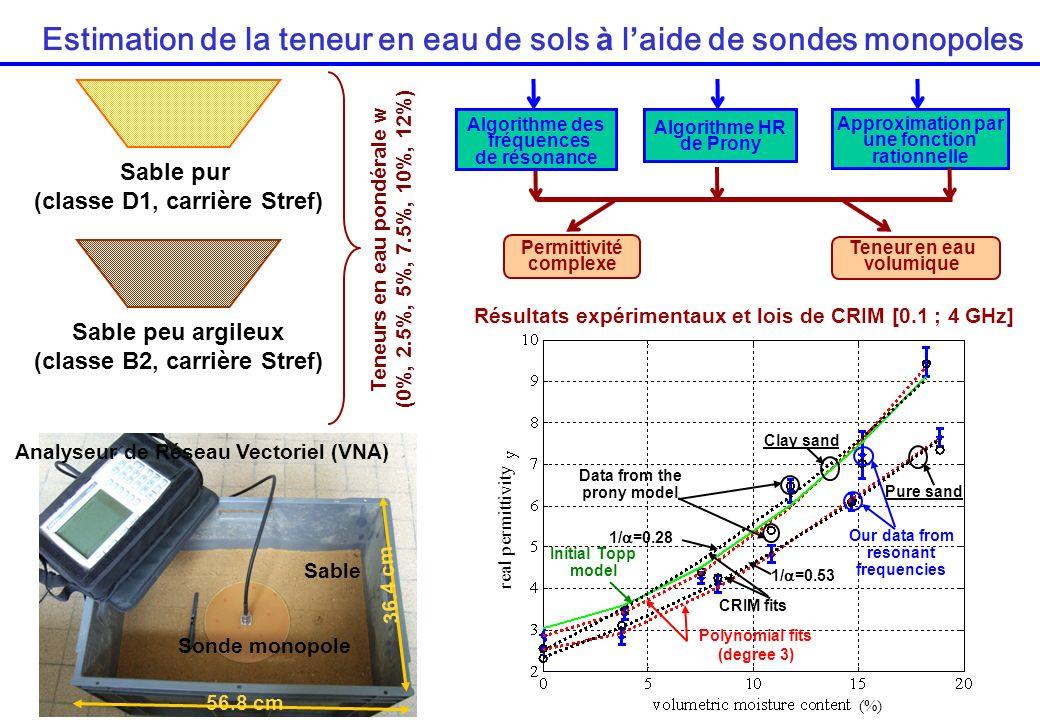 Estimation de la teneur en eau de sols à l'aide de sondes monopoles