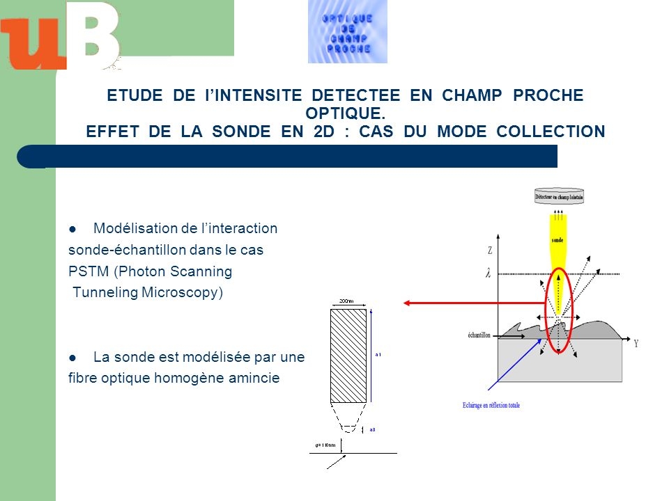 ETUDE DE l'INTENSITE DETECTEE EN CHAMP PROCHE OPTIQUE