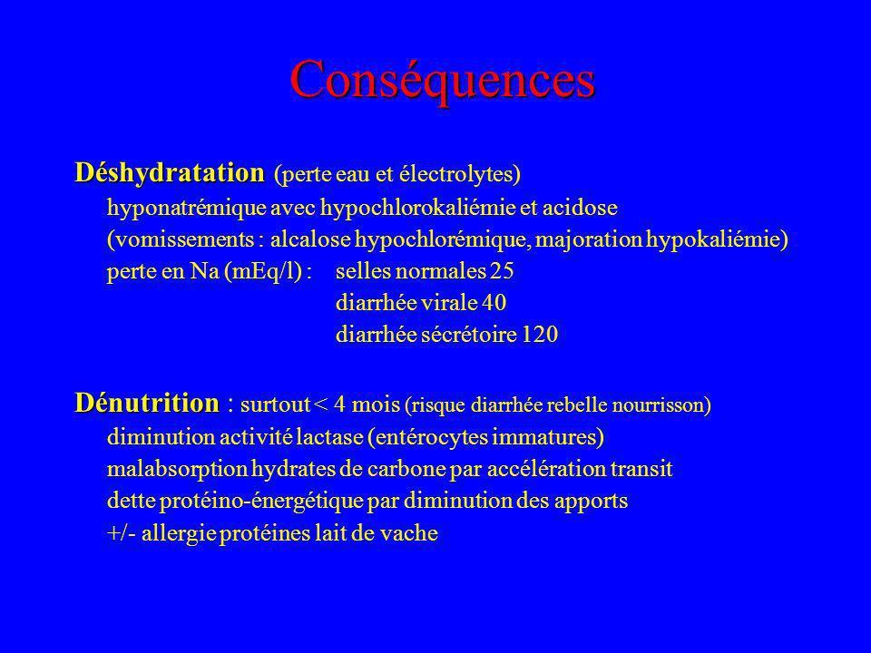 Conséquences Déshydratation (perte eau et électrolytes)