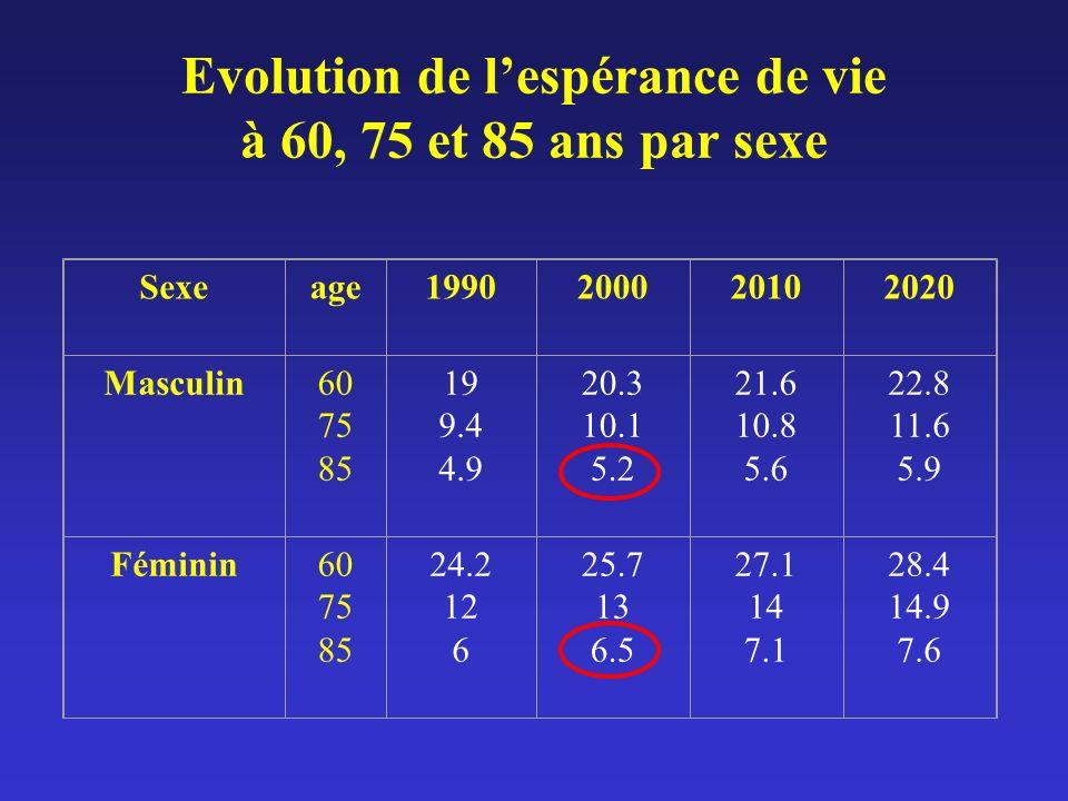 Evolution de l'espérance de vie à 60, 75 et 85 ans par sexe