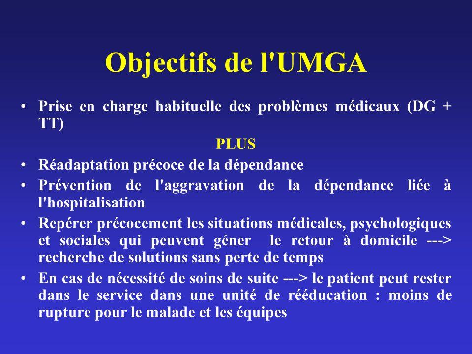Objectifs de l UMGA Prise en charge habituelle des problèmes médicaux (DG + TT) PLUS. Réadaptation précoce de la dépendance.