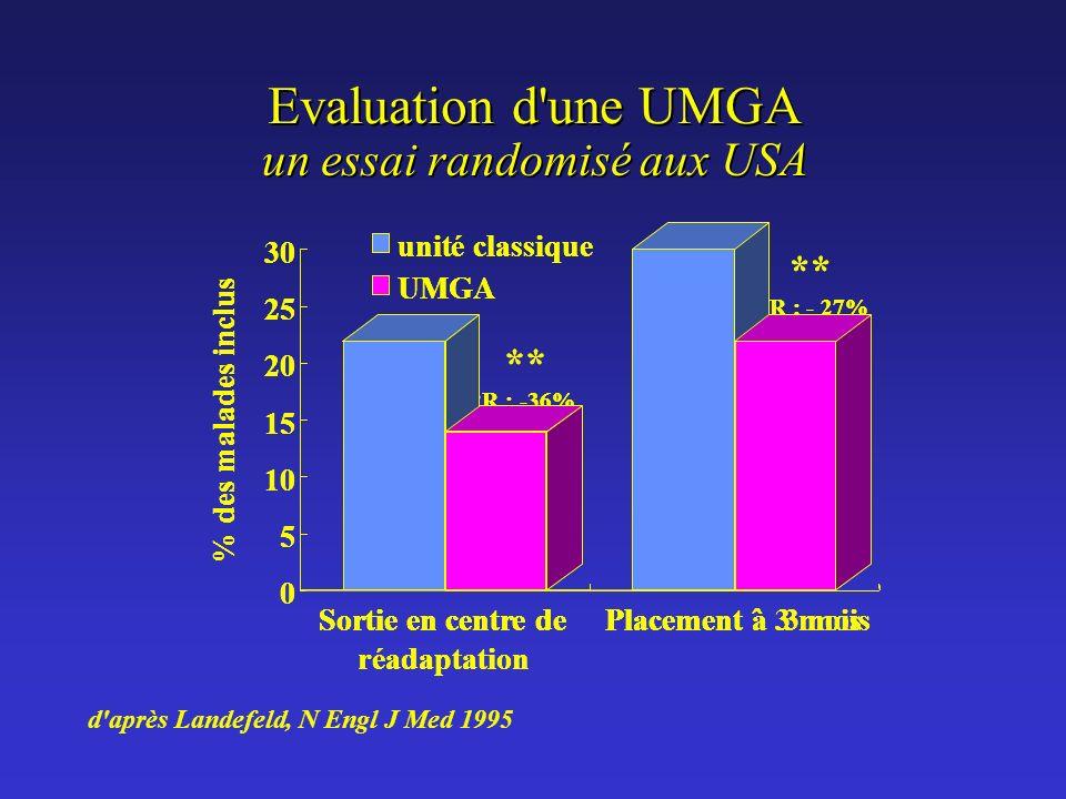 Evaluation d une UMGA Evaluation d une UMGA un essai randomisé aux USA