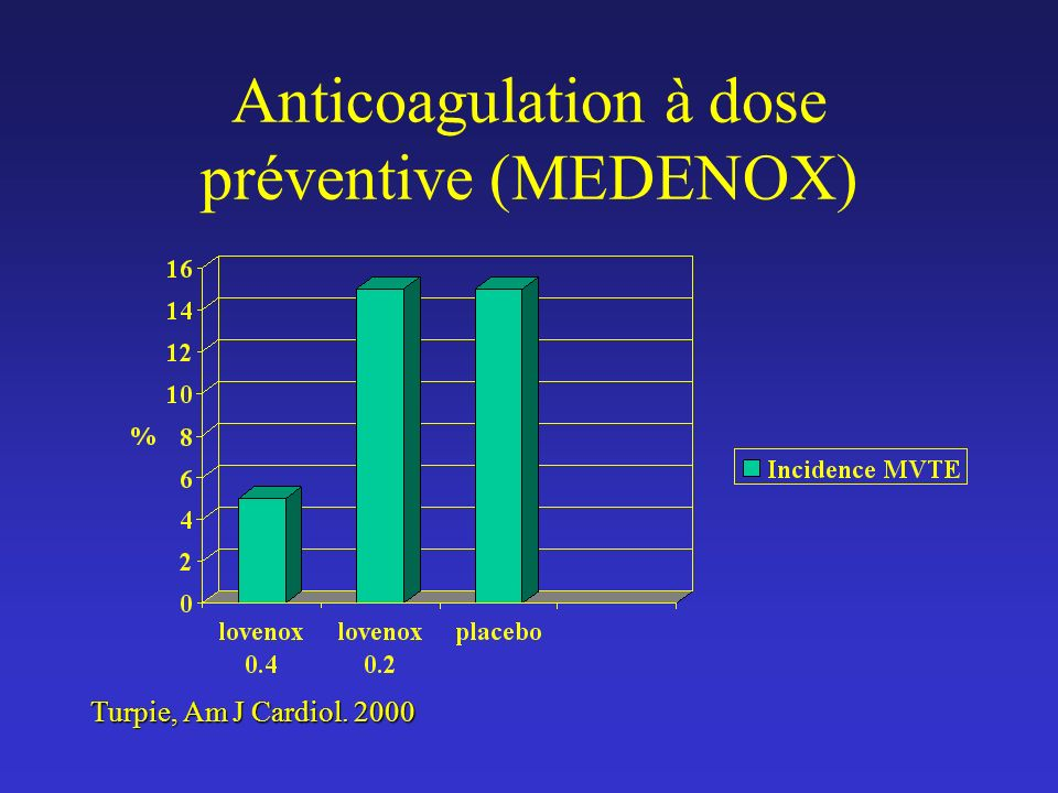 Anticoagulation à dose préventive (MEDENOX)