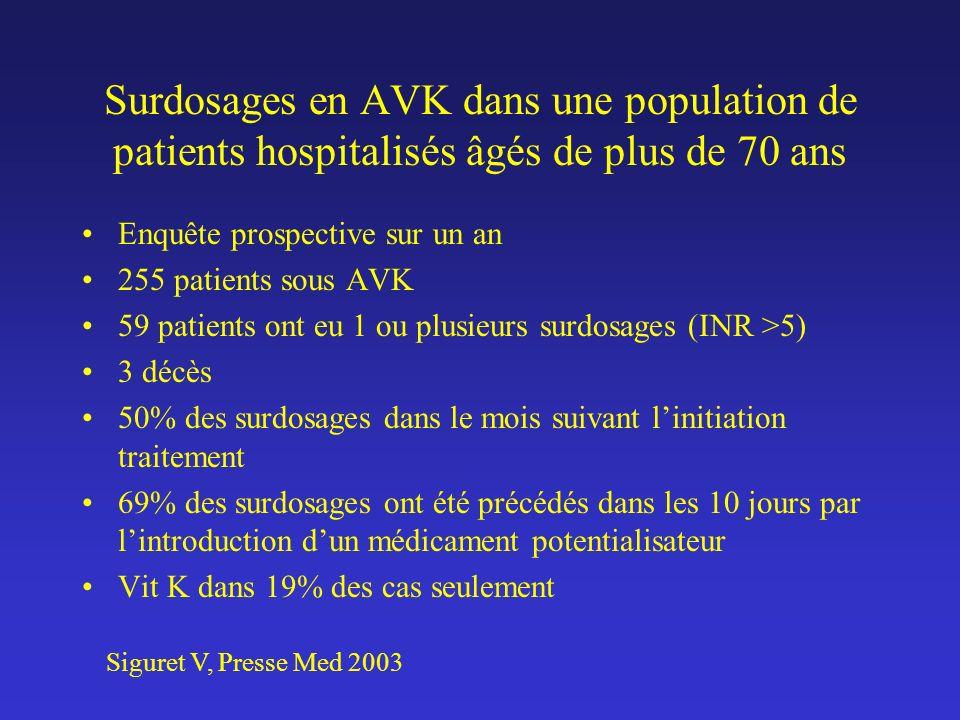 Surdosages en AVK dans une population de patients hospitalisés âgés de plus de 70 ans