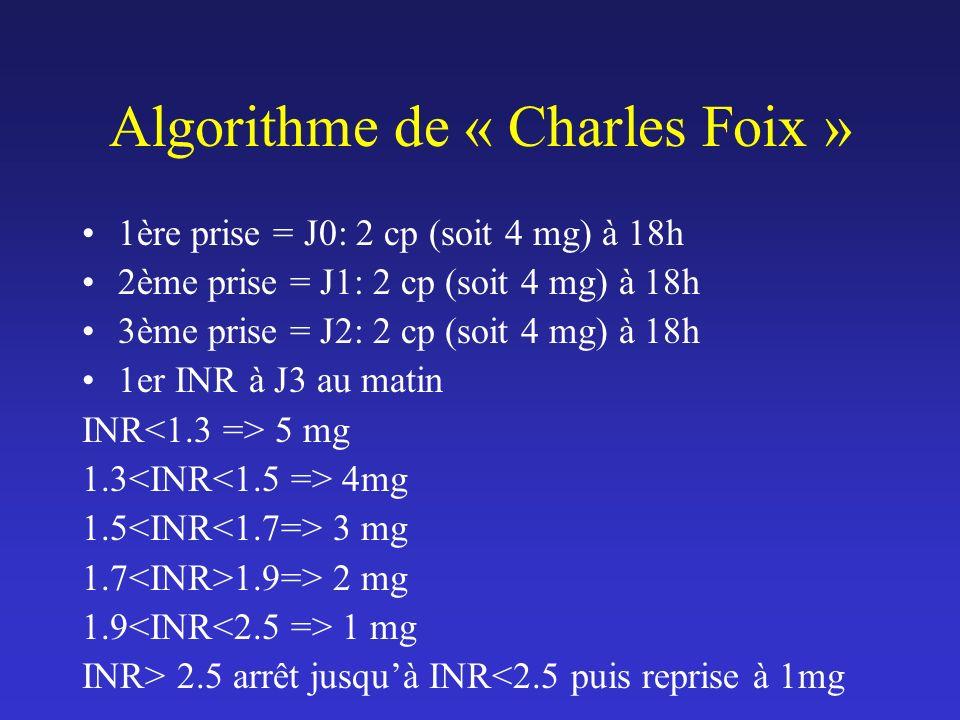 Algorithme de « Charles Foix »