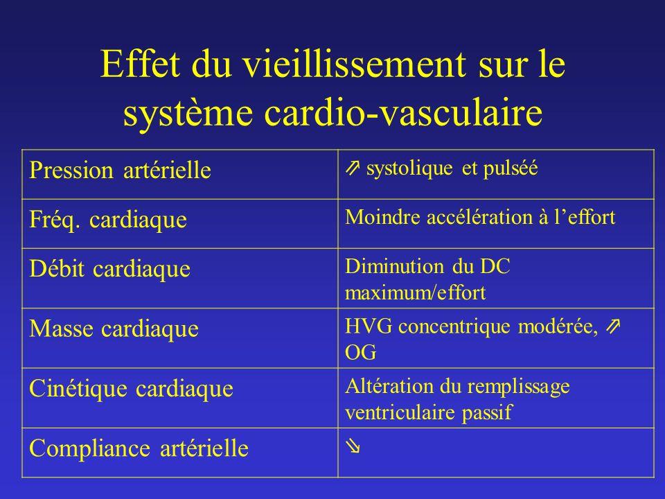 Effet du vieillissement sur le système cardio-vasculaire