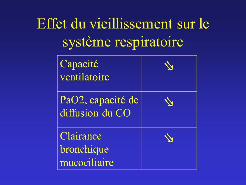 Effet du vieillissement sur le système respiratoire